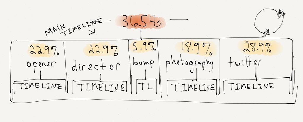 Sketch showing the length of the main timelime is seconds and the length of each sub timeline as a percentage.