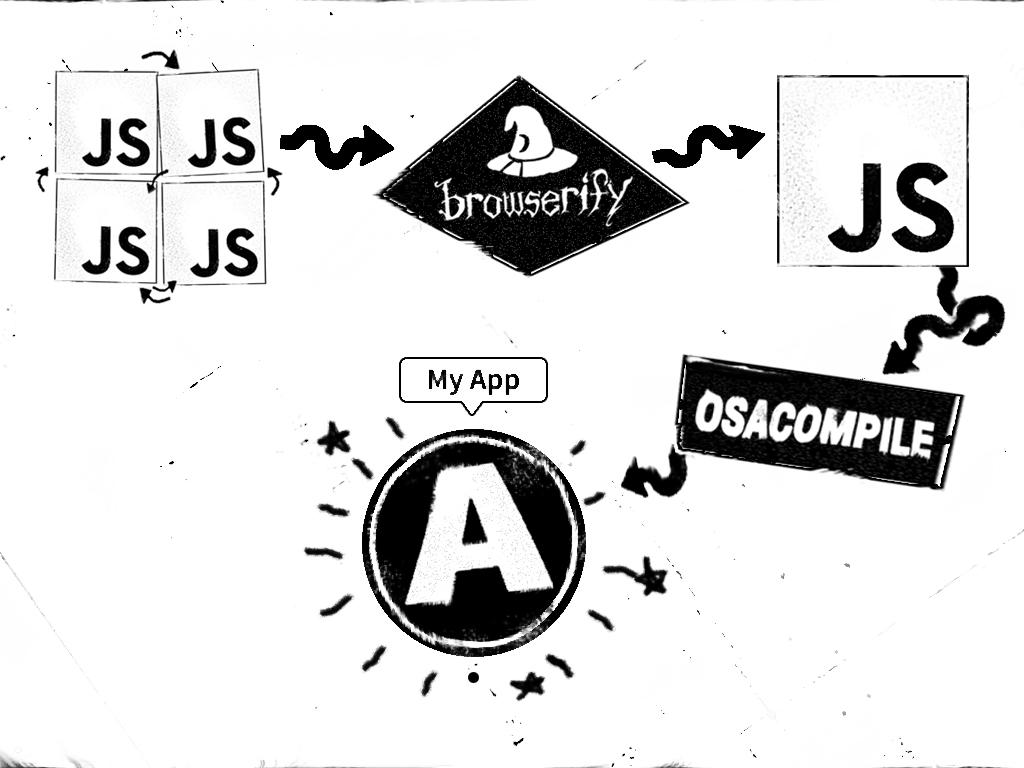 A slide showing a representation of a JS to Browserify to osacompile to OS X App build process.
